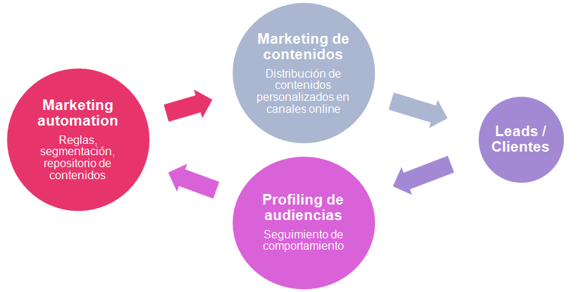 marketing automation madrid