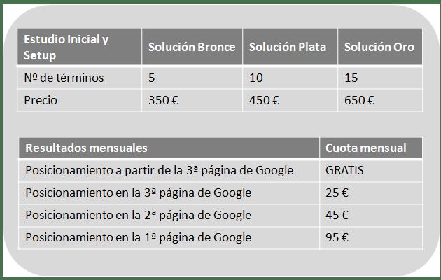 Agencia SEO - Precios posicionamiento web