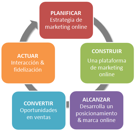 agencia marketing online
